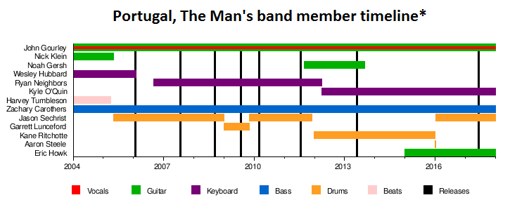 Portugal. The Man band member timelines.png